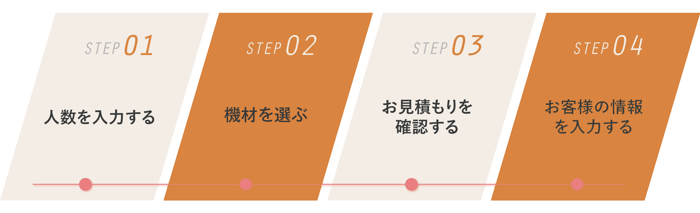 WEB注文はシンプル4ステップ